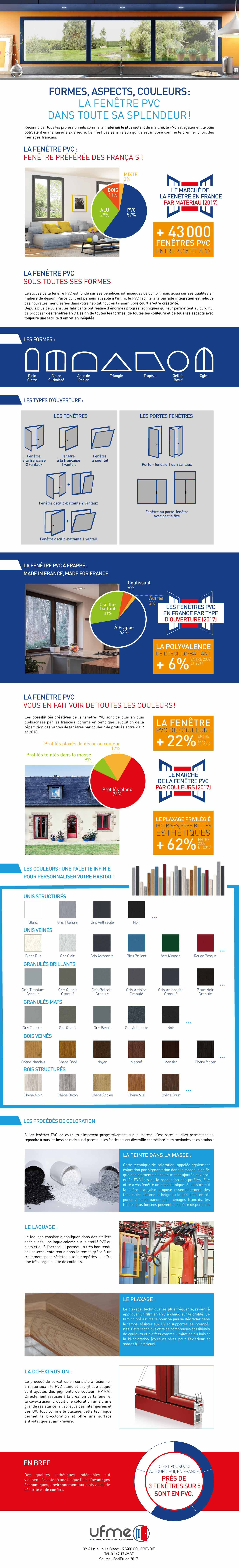Infographie: formes, aspects, couleurs : la fenêtre PVC dans toute sa splendeur
