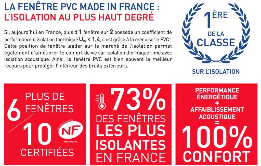 Infographie: la fenêtre PVC Made in France : un condensé de performances
