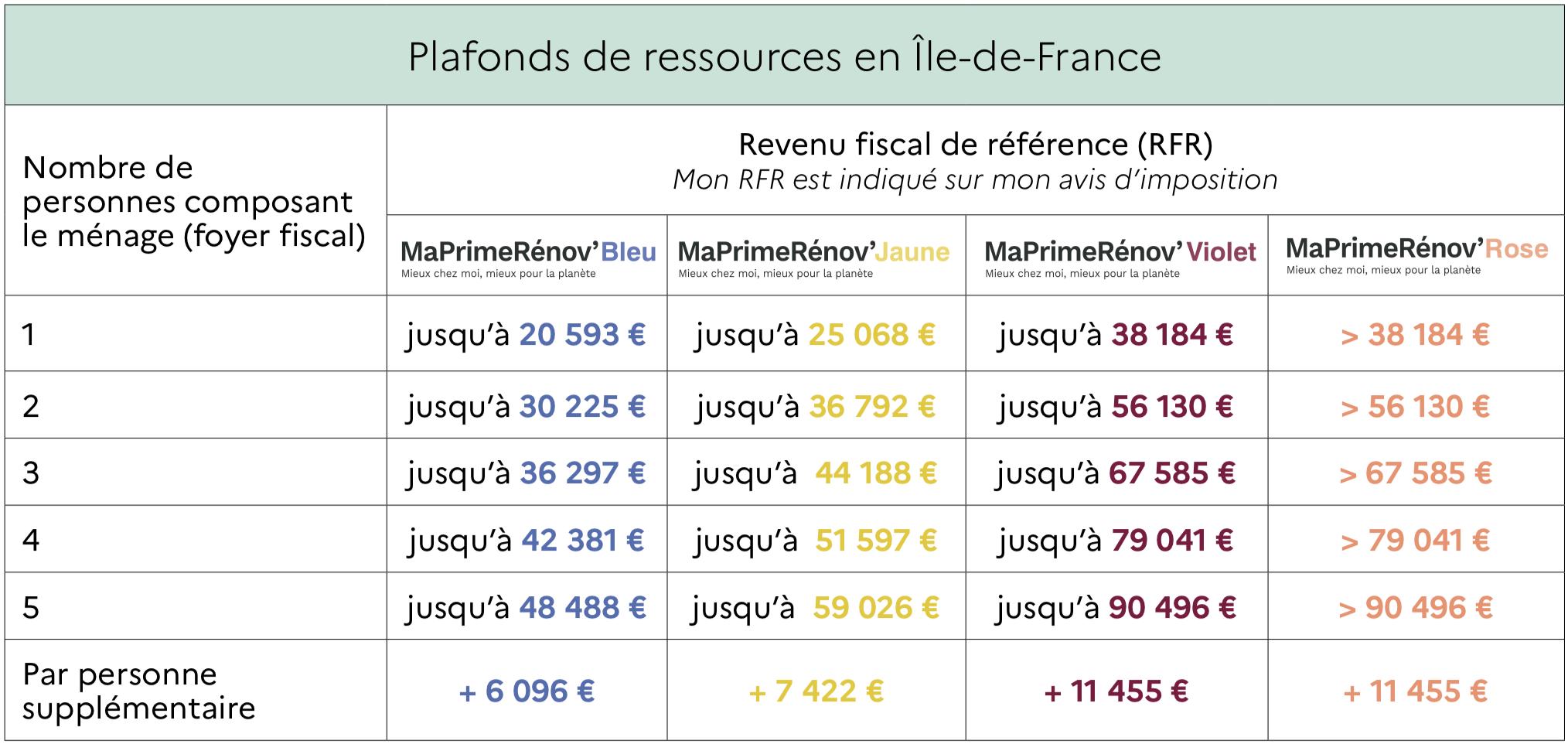 tableau des plafonds de ressource en île de France